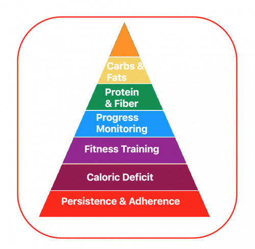 a pyramid showing weight loss