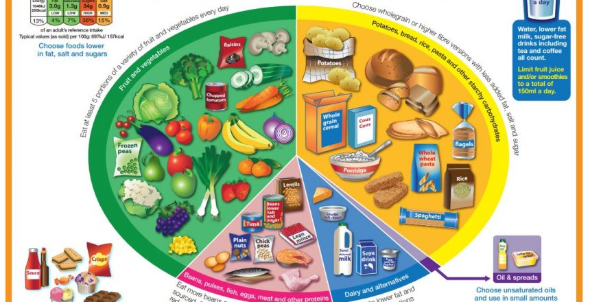 the-eatwell-guide